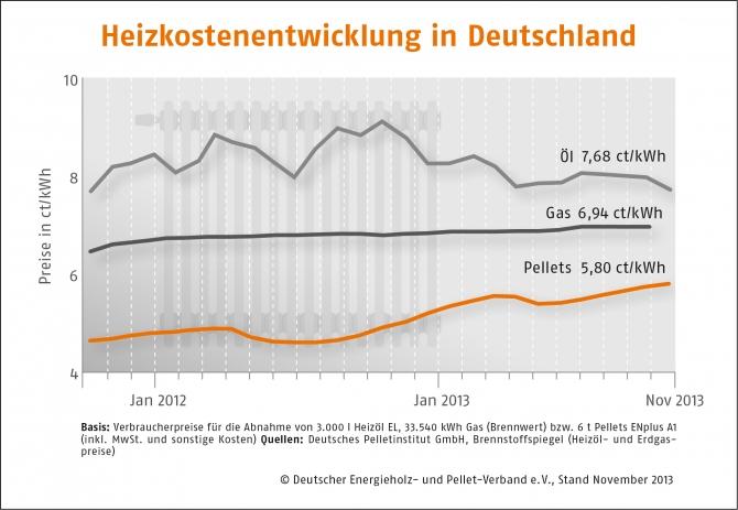 Heizkostenentwicklung-Deutschland